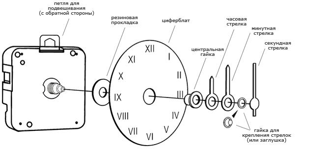 Общая схема часового механизма